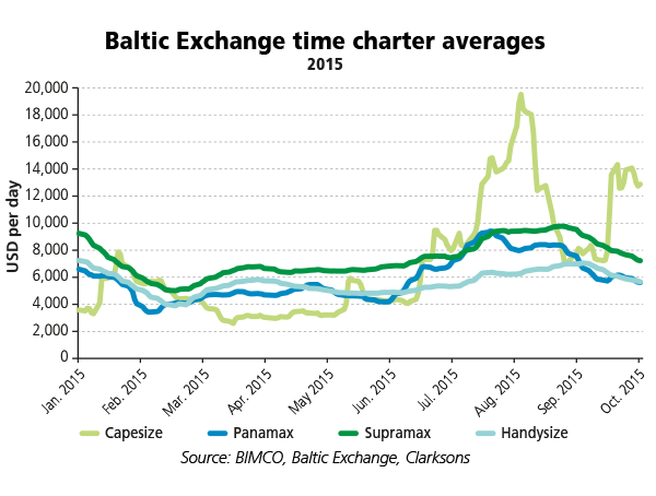 Baltic_Exchange_time_charter_averages