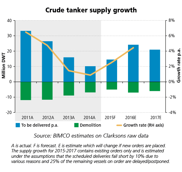 Bimco_No4-Tanker_Crude_Supply_Growth