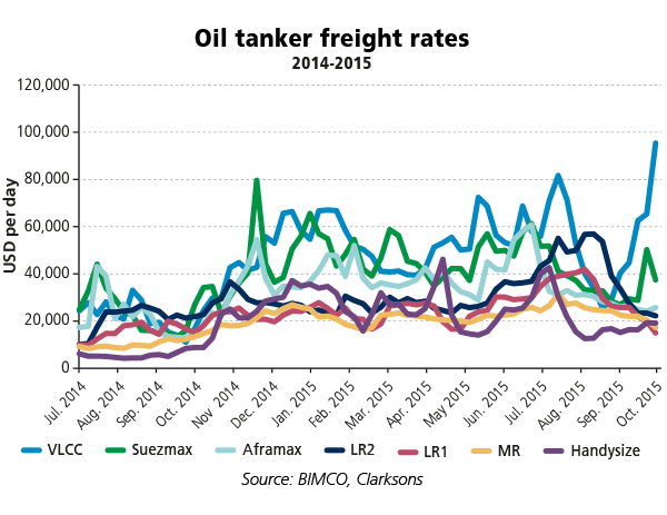 Bimco_Tanker_freight_rates
