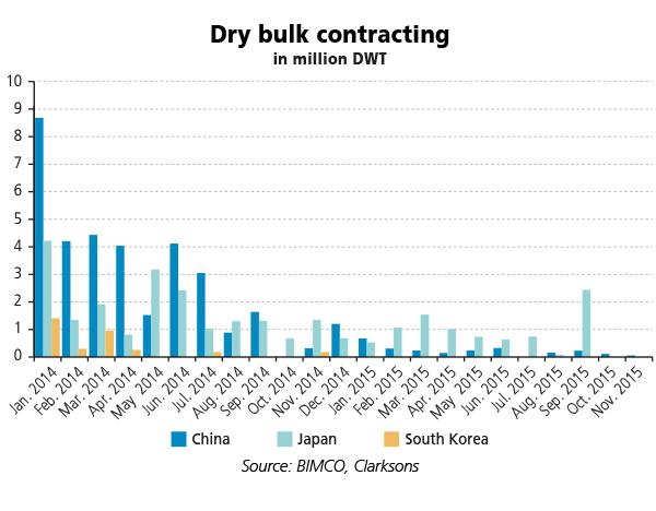 Dry-Bulk-Contracting