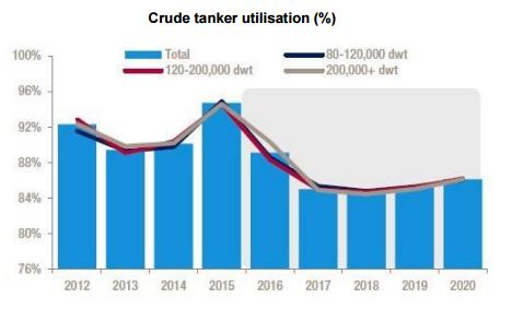 Tanker shipping freight rates to weaken in late 2016 – Drewry