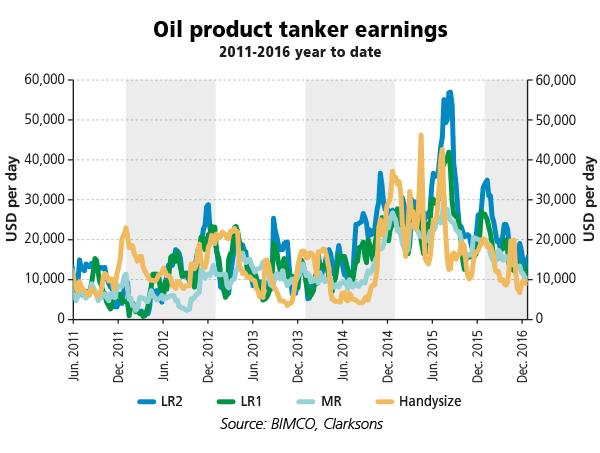 2016-06-Oil-product-tanker-earnings
