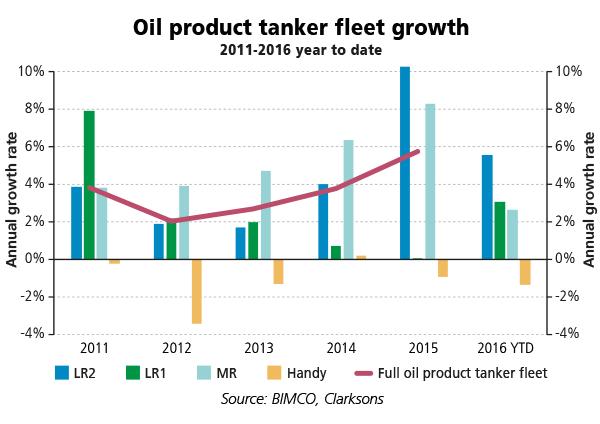 2016-06-Oil-product-tanker-fleet-growth
