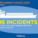 Piracy at sea drops to 21-year low – IMB