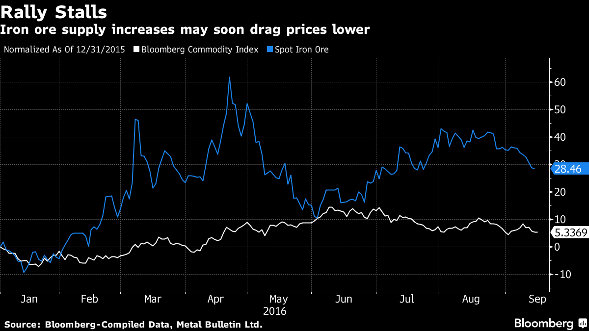 Iron Ore Hits The Skids As Miners, Banks Wrangle Over