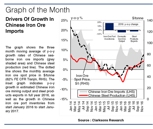 China Surprises With Record Iron Ore Imports | Shipping Herald