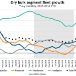 Dry bulk fleet exceeds 800 mill DWT as supply surges – BIMCO
