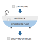 Euronav: What Is The Effective Size Of The Operational World Tanker Fleet?
