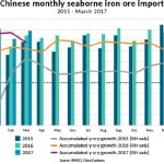 BIMCO: China's import of iron ore to propel dry bulk shipping demand in 2017
