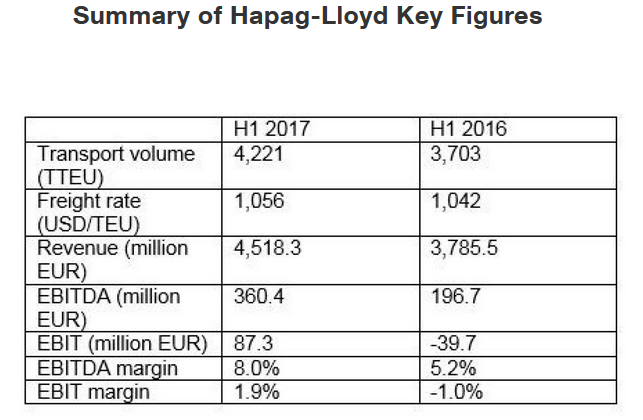 HL_result_key figures