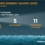 Total of 121 incidents of piracy & armed robbery against ships in first 9 months of 2017