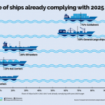 Most New Ships Exceed IMO's Post-2025 Requirements – study