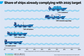 shipscomply2025targets