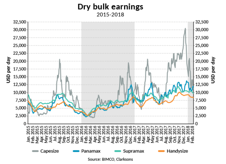 Dry Bulk Shipping: Q1 requires careful handling as seasonal