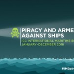 Piracy increases in 2018 – IMB report