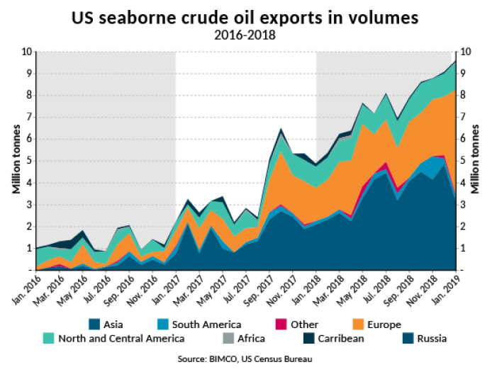 US seaborne crude oil exports hit record high for fifth