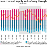 China processes all-time high 60.5m tonnes of crude oil in May